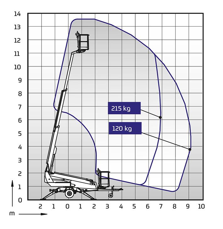 Diagramm Dino 135T Anhängerbühne