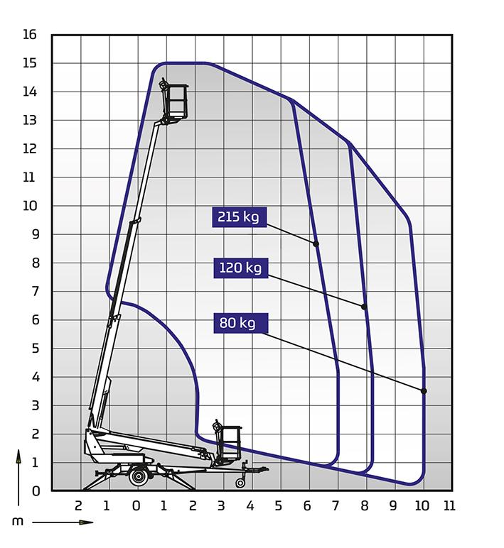 Anhängerbühne Dino 150T - Diagramm