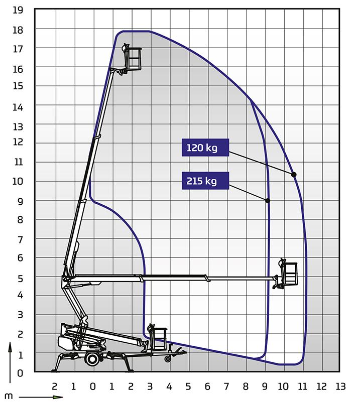 Anhängerbühne Dino 180XT - Diagramm